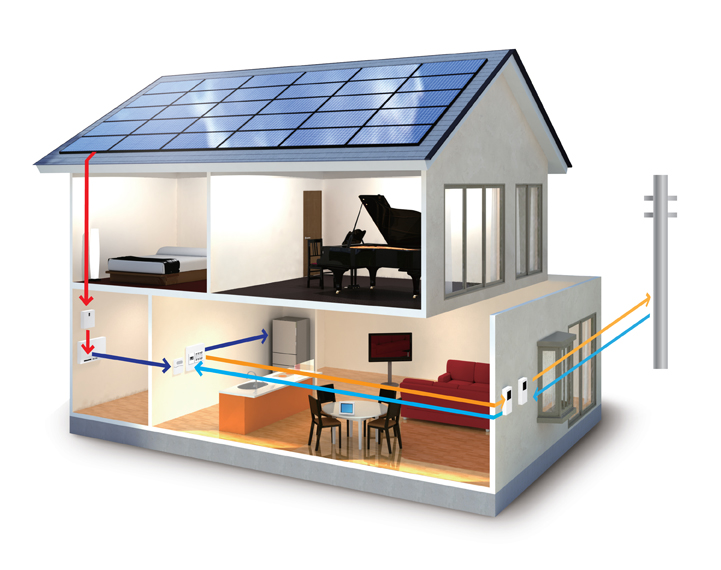 Clean Affordable Solar Power For Your Home Orzone